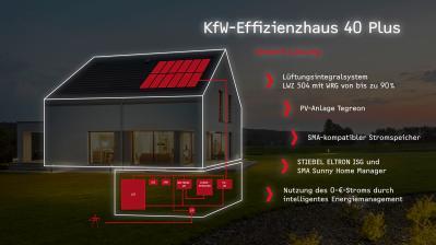 rund-ums-haus-effiziente-haustechnik-im-kfw-effizienzhaus-40-plus-schont-ressourcen-und-spart-langfristig-geld-12686.jpg