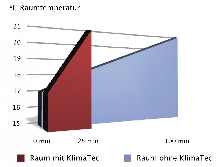 test tapeten - erfurt klima tec thermovlies premium - sehr gut