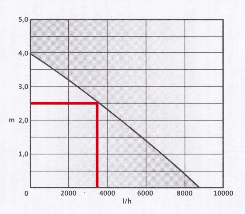 Teichpumpen: Sechs Teichpumpen im Vergleich, Bild 1